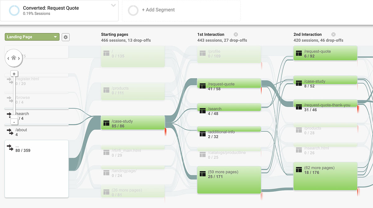 Google Analytics Behavior Flow